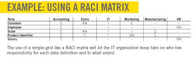 Data Governance Raci Chart 5 Steps To Creating Effective Data Definitions Biztech