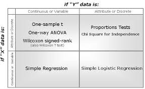 T Test Chart Hypothesis Testing