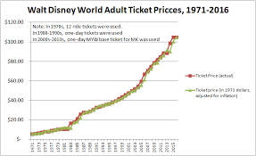 Disney World Ticket Price Chart Putting It In Perspective Ticket Prices Over The Years