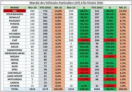 une lecture selon les modèles des chiffres du merce de l automobile en tunisie à la fin des deux premiers mois de l ée en cours laisse voire un