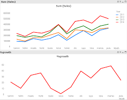 Yoy Comparison Chart Solved Yoy Year Over Year Growth By Month Qlik Community