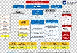 Princeton University Organizational Chart Tanri Abeng University Organization Princeton University