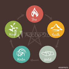 5 Elements Of Nature Icon Sign Water Wood Fire Earth