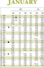 Tampa Bay Tide Chart Qmsdnug Org
