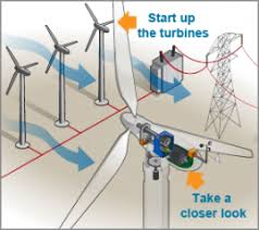 advantages and challenges of wind department of energy this aerial view of a wind turbine plant shows how a group of wind turbines can make electricity for the utility grid the electricity is sent through