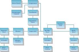 Air Conditioning Flow Chart Hvac Plans Create Block Diagram Hvac Marketing Plan