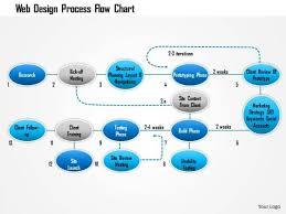 Business Framework Web Design Process Flow Chart Powerpoint