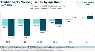 Marketing Charts 2017 Nielsen Traditional Tv Viewing Trends By Age Group In Q1