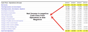 box cash flow from operations