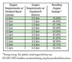 Oxygen Liter Flow Conversion Related Keywords Suggestions