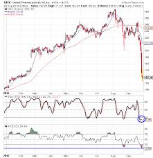 Dare Stock Chart Valeant Stock Do You Dare Catch The Falling Knife