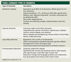 Types Of Dementia Chart Dementia Many Shades Of Gray Dementia Care Alzheimer