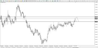 Usdpln Live Chart Quotes Trade Ideas Analysis And Signals