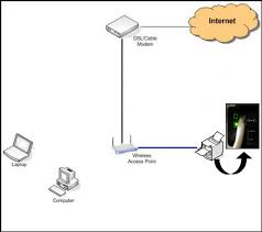 how to connect your lexmark inkjet printer to a wired ethernet network click image to enlarge