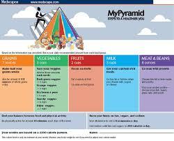 Uncle Sams Diet Sensation Mypyramid