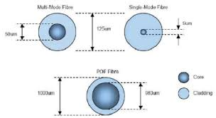 fiber optic diameters