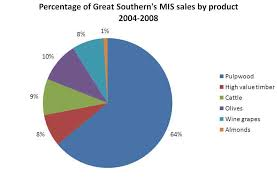 Sales Pie Chart File Great Southern Product Sales Pie Chart Jpg Wikimedia
