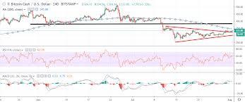 Bitcoin Cash Price Analysis Bch Usd Lifting Itself Up
