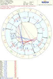 Prince Harry S Birth Chart Reasons I Do Not Think Harry And Meghan Markle Will Last