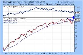 Flpsx Chart Dow Jones Industrial Average Fidelity Trends