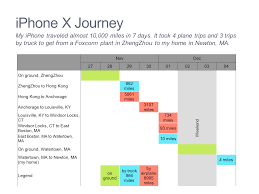 Iphone Chart Gantt Chart Of Iphone Journey Mekko Graphics