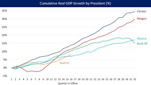 Economic Policy Of The George W Bush Administration Wikipedia
