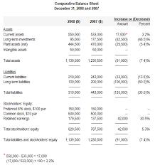 horizontal or trend analysis of financial statements explanation comparative balance sheet horizontal analysis