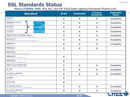 Iec Standard Lux Level