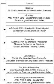 Flow Chart Of Standards For Lumber And Structural Glued