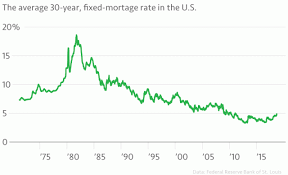 Va Mortgage Rate History Chart When Mortgages Hit The Roof Marketplace