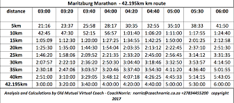 Pacing Charts Maritzburg City Marathon