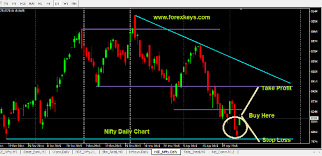 Nse Stock Chart Analysis Nse Nifty Technical Analysis Chart On 10th May 2015 Forex