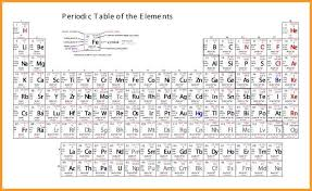 printable periodic table of elements with names and charges 843321
