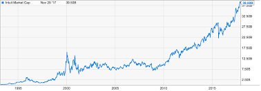 Dot Com Bubble Chart Are We In A Cryptocurrency Bubble A Comparison With The