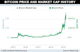 In total, the price of bitcoin was above $1,000 for just 10 days in 2013, and only one day in 2014, according to bpi data. The Bitcoin Revolution