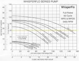 Pool Pump Size Chart Pentair Swimming Pools Whisperflo Pool Pump
