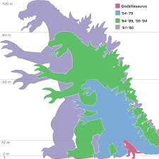 Godzilla Sizes Comparison Chart Godzilla 25551827