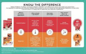 Tylenol And Motrin Alternating Chart The Difference Between Childrens Tylenol Childrens