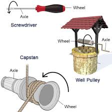 Innovation Wheel And Axle Simple Machine Diagram Wwwbuzzlecom A To Inspiration