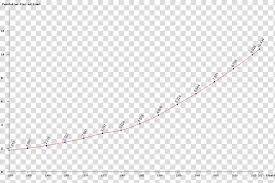 Exponential Growth Chart Exponential Function Barnes G Function Curve Exponential