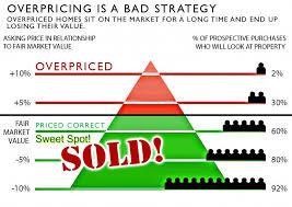 Image result for home market value vs market price