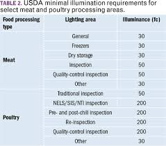 What Is Light Pollution It Is Wasted Light That Performs No Nsf Lighting Fixtures