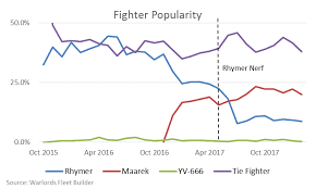 Nerf Distance Chart Potato Wisdom Was The Rhymer Nerf Too Harsh Star Wars