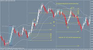 10 Tick Range Chart Mt4 Range Bar Chart Mt4 Download Www Bedowntowndaytona Com