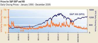 Cboe Volatility Index Vix Explained The Options