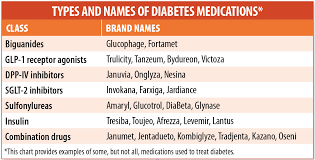 Diabetes Medications Which One Is Best For You
