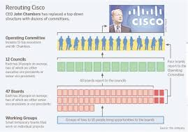 Cisco Certifications Chart 2017 Related Keywords