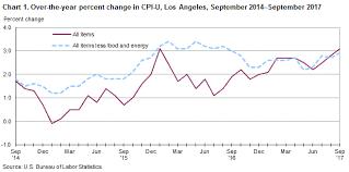 Consumer Price Index Los Angeles Area September 2017