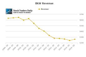Thi Stock Chart A Bidding War For Tim Hortons Restaurant Brands