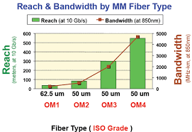 Fiber Optic Cable Distance Chart What Is Om4 Fiber Fosco Connect